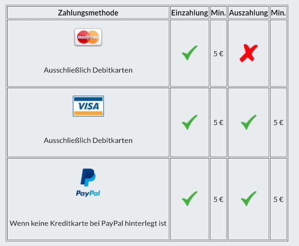 Bildbet Zahlungsmethoden